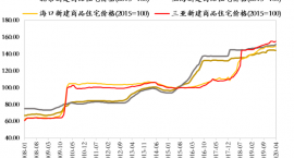 海南房地产深度报告:趋势展望、十大区域与品类分析