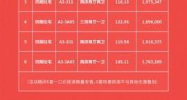 新春购房节丨华润石梅湾九里推出6套一口价房源,总价169万/套起